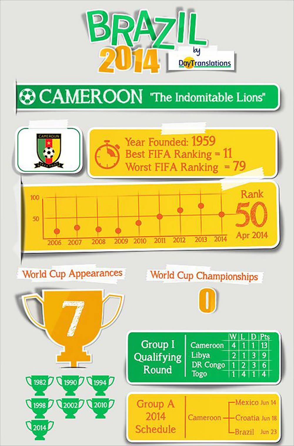 Cameroon - The Indomitable Lions