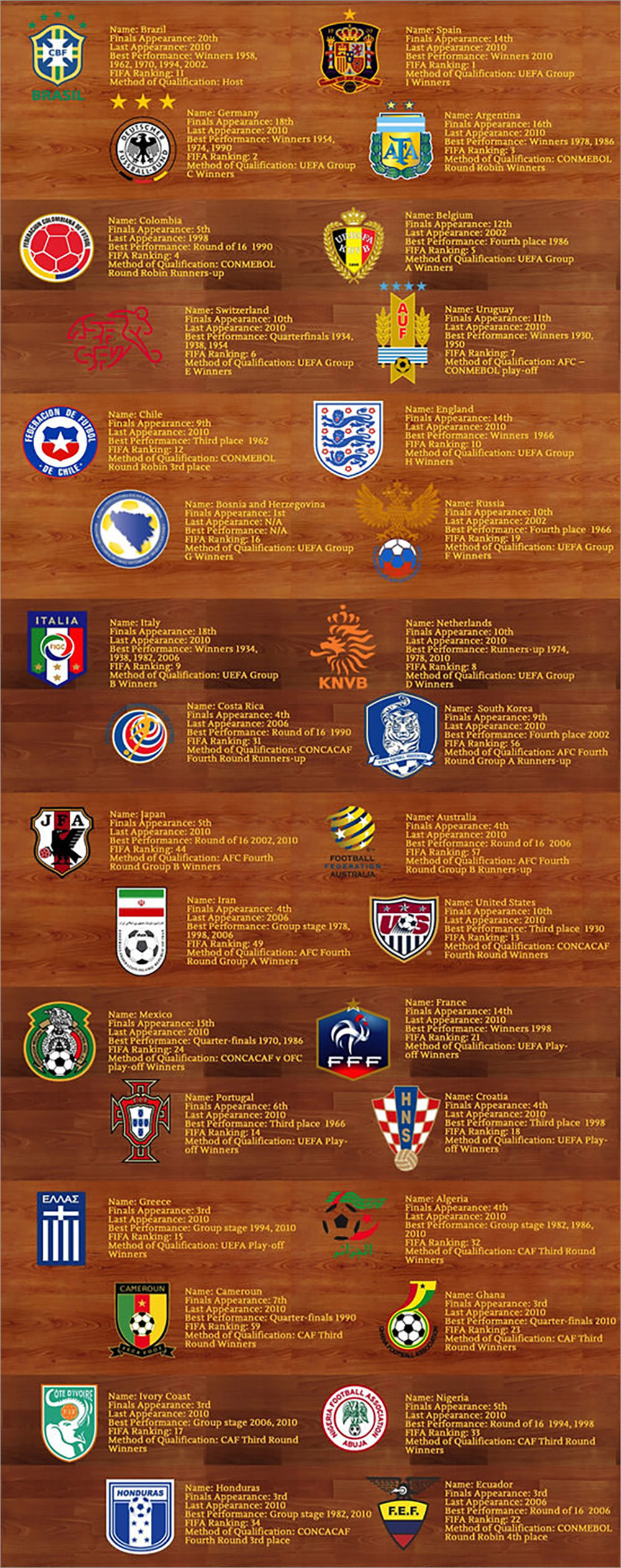 The Teams Of World Cup Brazil 2014