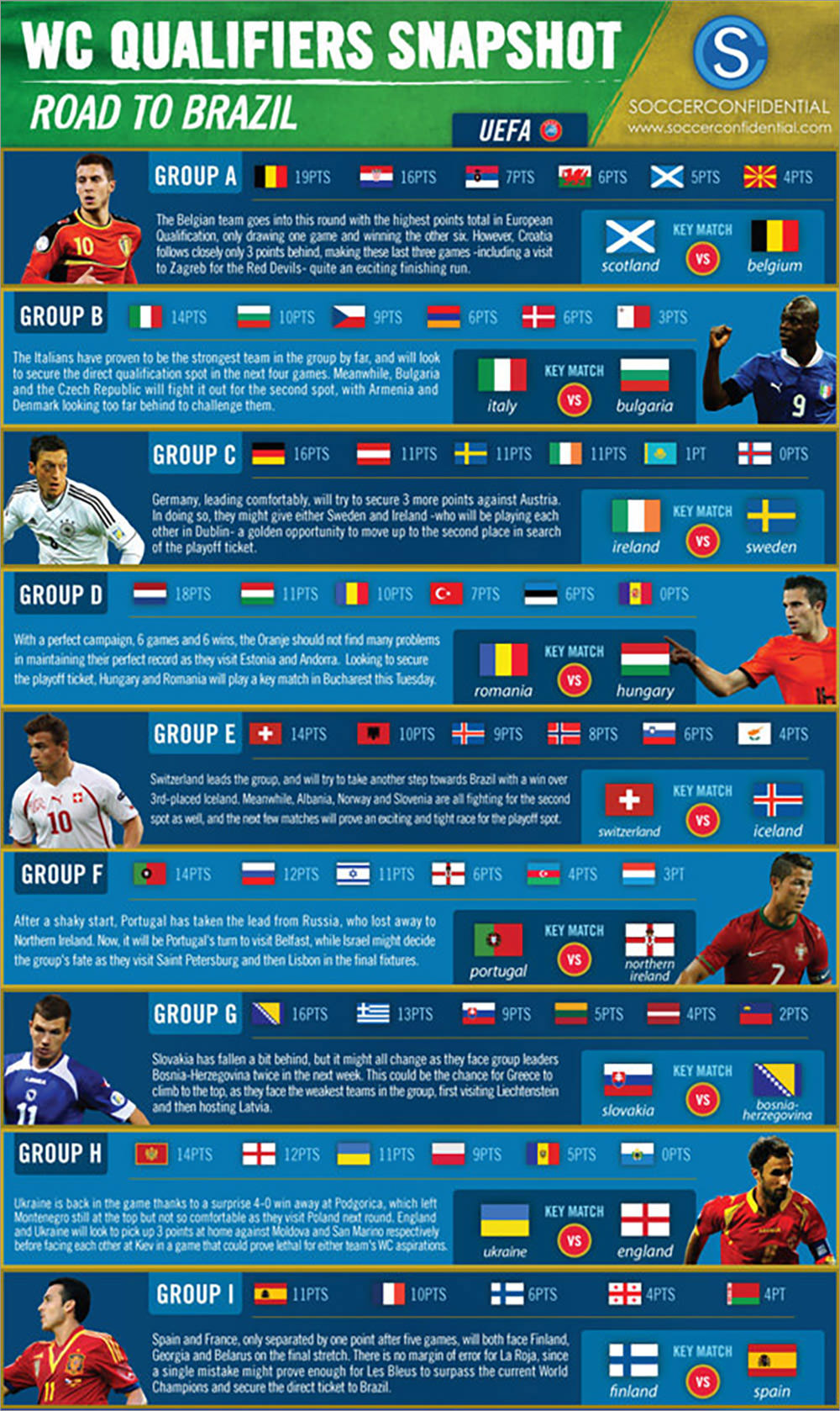 World Cup Qualifiers Snapshot
