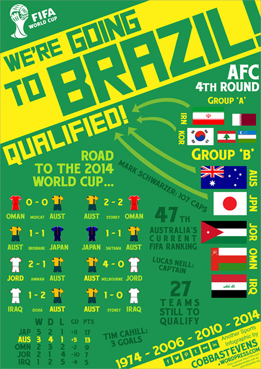 We're Going To Brazil