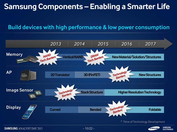 Description: Samsung Display
