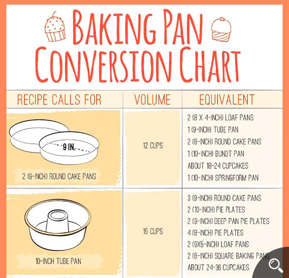 Baking-pan-Conversion-Chart