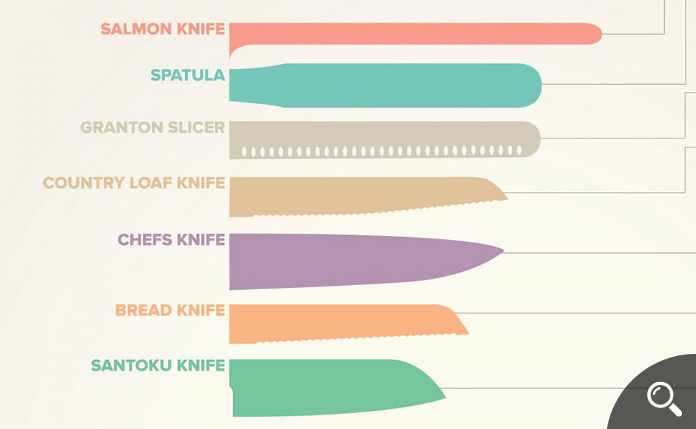 KnowYourKnives