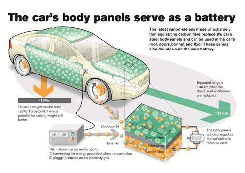 Body Panel Battery