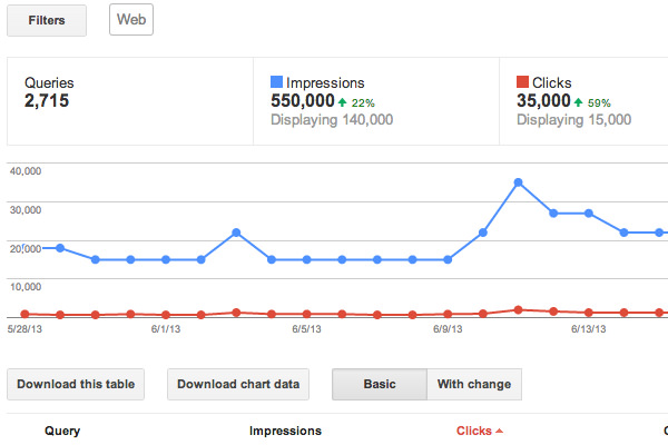 search queries graphs using webmaster tools
