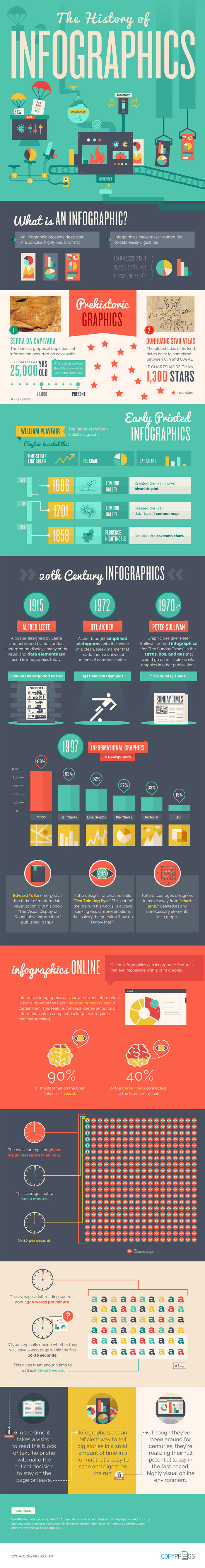 learn-the-history-of-infographics