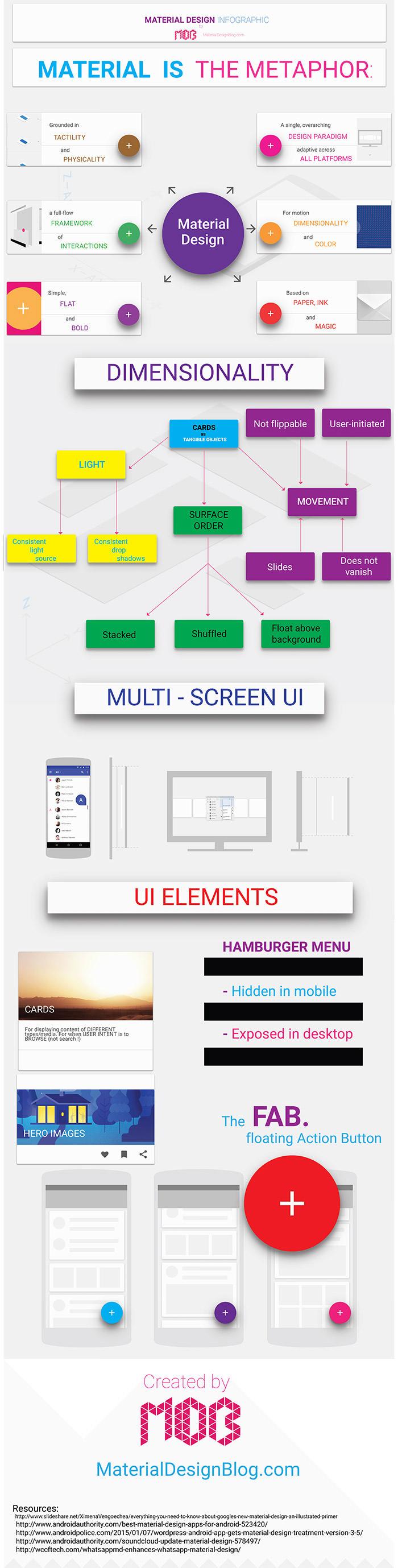 material-design