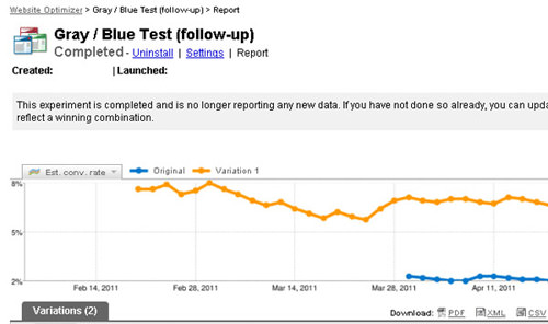 completed website optimizer test w/ graphs
