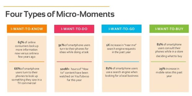 Four Types of Micro-Moments