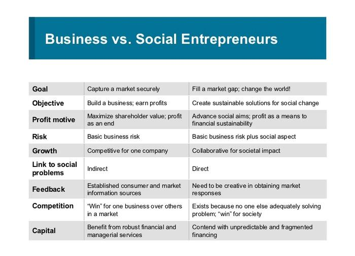 Business vs. Social Entrepreneurs
