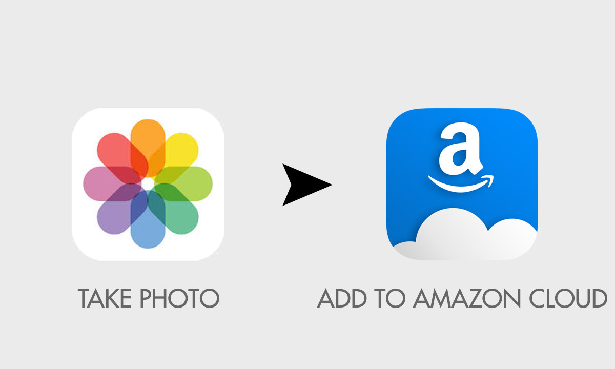 add ios photo to amazon drive