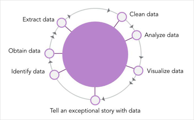 Skills of a Data Storyteller