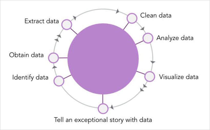 Skills of a Data Storyteller