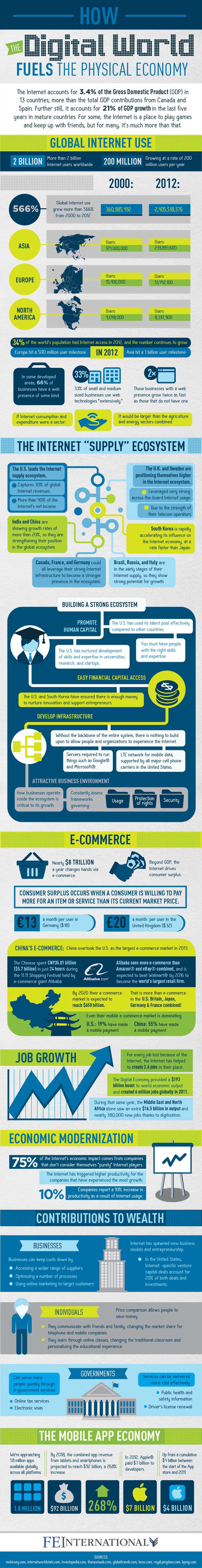 internet economic impact infographic
