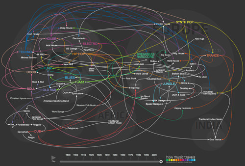 How Music Travels