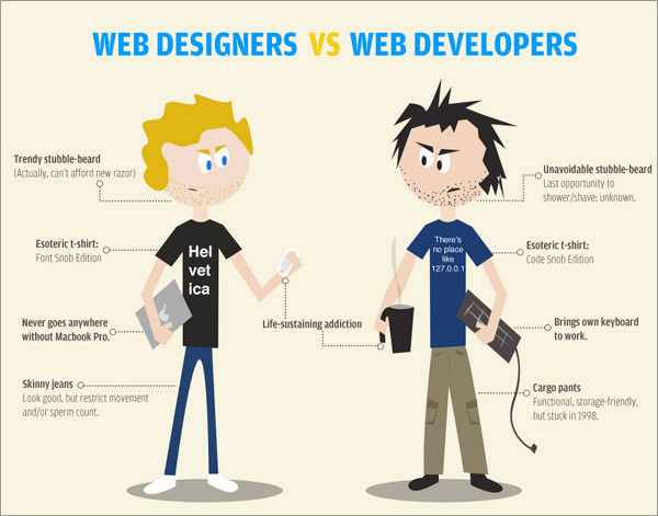 infographics for web designers