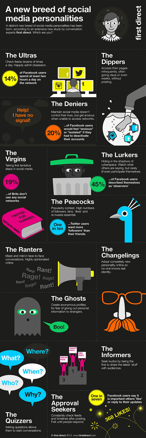 12 Types Of Social Network Users Infographic