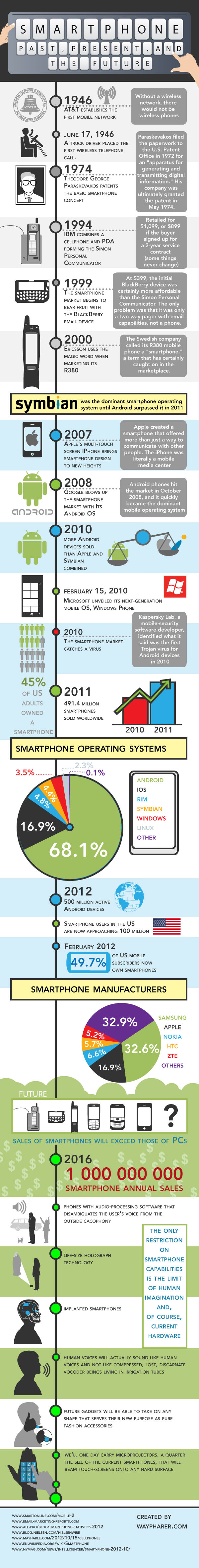 Past, Present And Future Of Smartphones Infographic