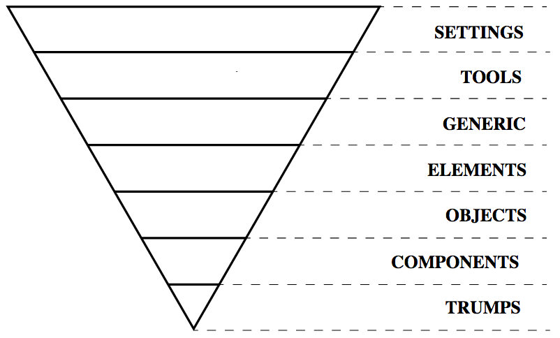 ITCSS Inverted Triangle Diagram