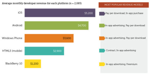 mobile os revenue share