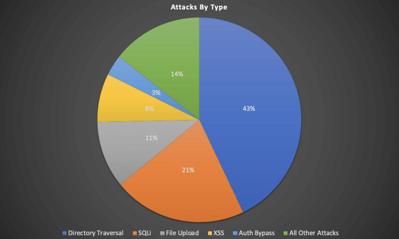 wordfence stats