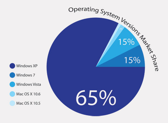 Operating System Versions Market Share Graph