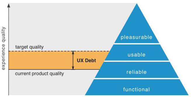 UX Debt Pyramid