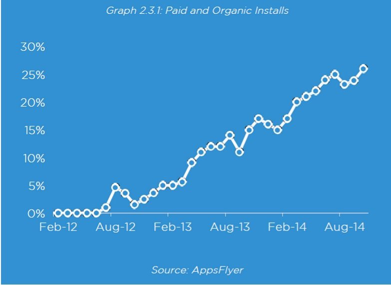 paid and organic installs