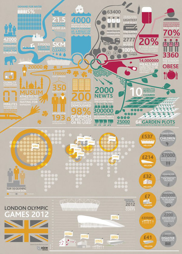 olympic infographics
