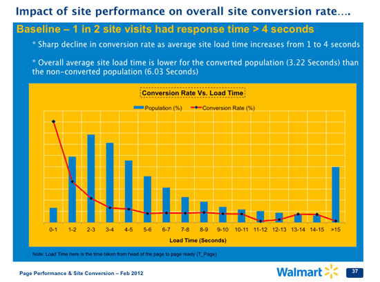 Impact of Site Performance
