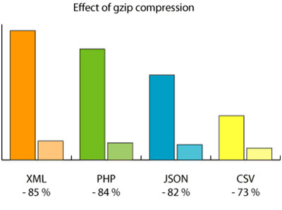 Effect of Zip Compression