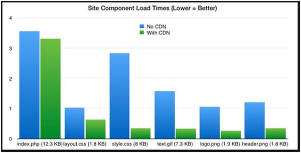 Site Component Load Time
