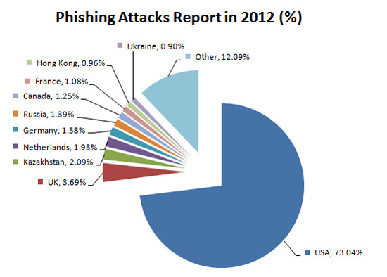 phishing in 2012