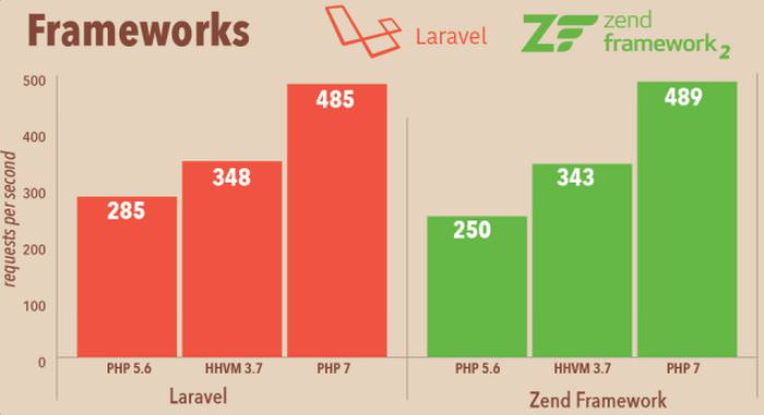 PHP 7 performance PHP Frameworks