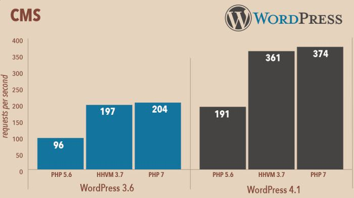 PHP 7 performance WordPress