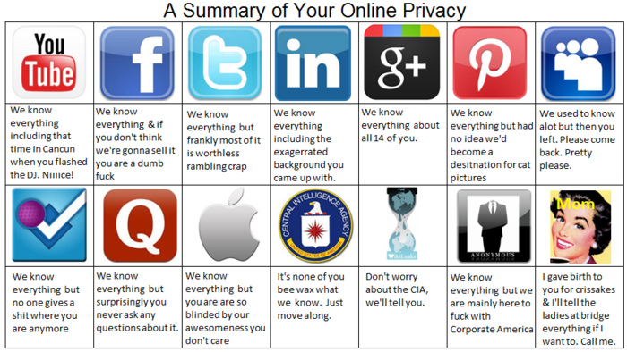 Online privacy explained