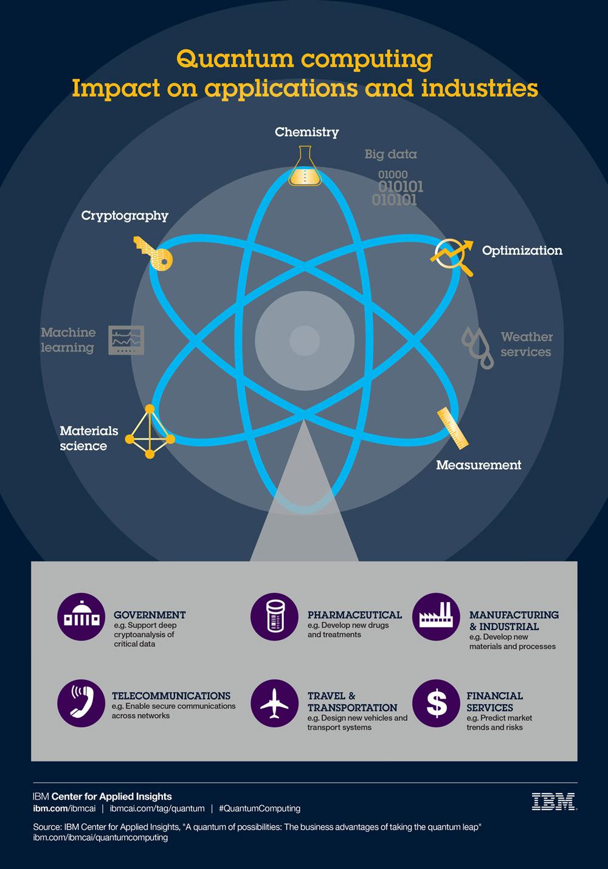 quantum computing infographic