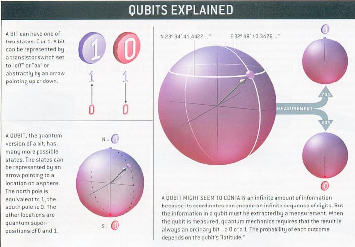 Qubits, Superposition and Entanglement
