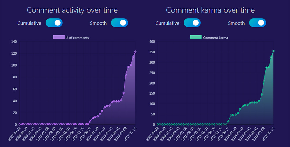 Reddit graphs user comments