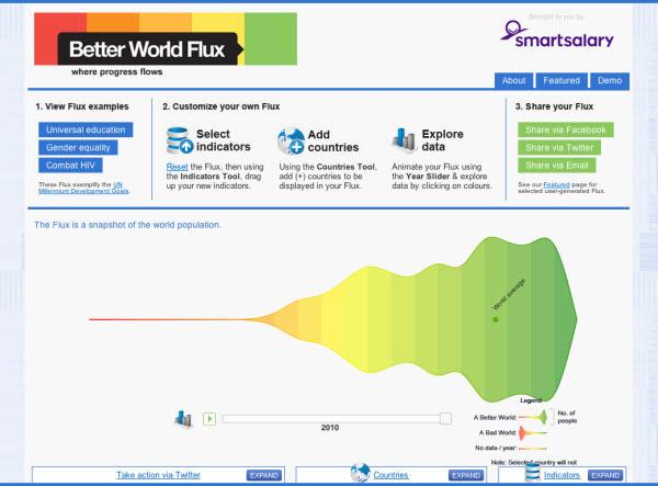 better world flux