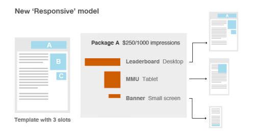 responsive design model