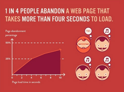 website speed influence