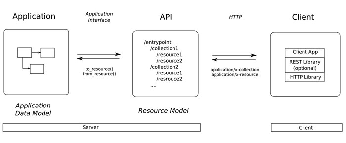 restful api diagram preview