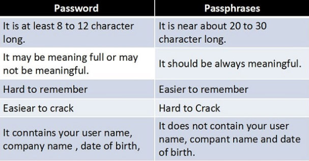 password passphrase