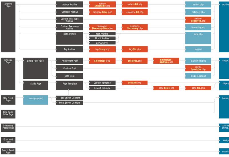 wordpress theme hierarchy diagram