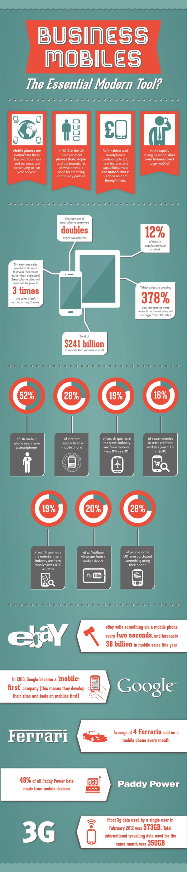 smartphone facs infographic