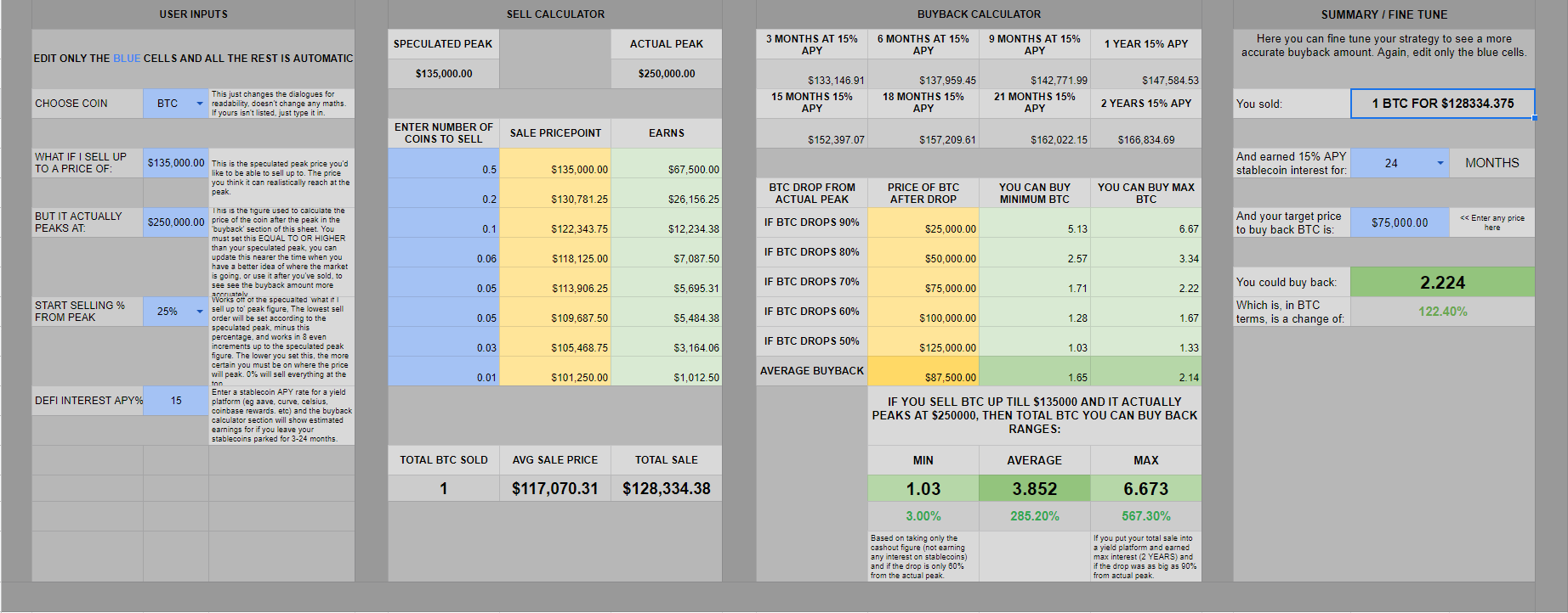 Cyptocurrency spreadsheet tracker, visualize risks