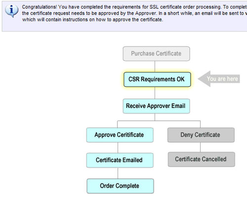 CSR Requirements datalog flow chart