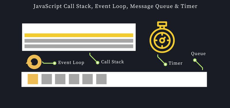 JavaScript call stack with timer
