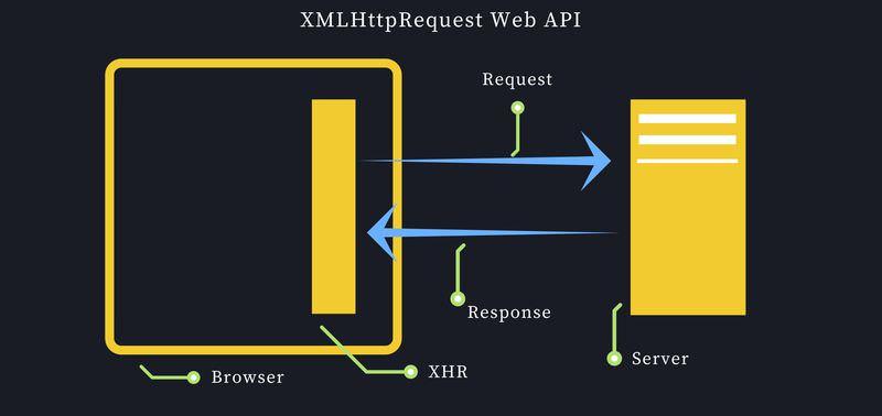 XMLHttpRequest Web API